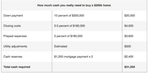 How Much Cash Do You Really Need To Buy A Home?