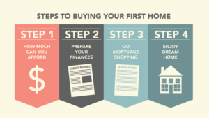 buying a home first time